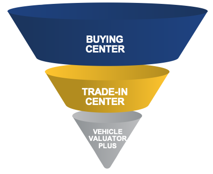 three product options for Instant Cash Offer: Buying Center, Trade-In Center, Vehicle Valuator Plus
