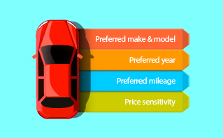 Buying Signals data available: preferred make and model, preferred year, preferred mileage, price sensitivity