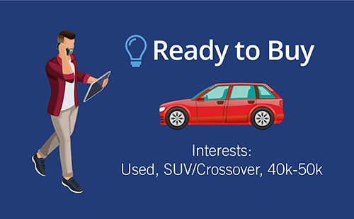 sample car shopper data from Instant Cash Offer Buying Signals: ready to buy, vehicle type, price range