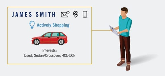 sample car shopper data from Instant Cash Offer Buying Signals: actively shopping, vehicle type, price range